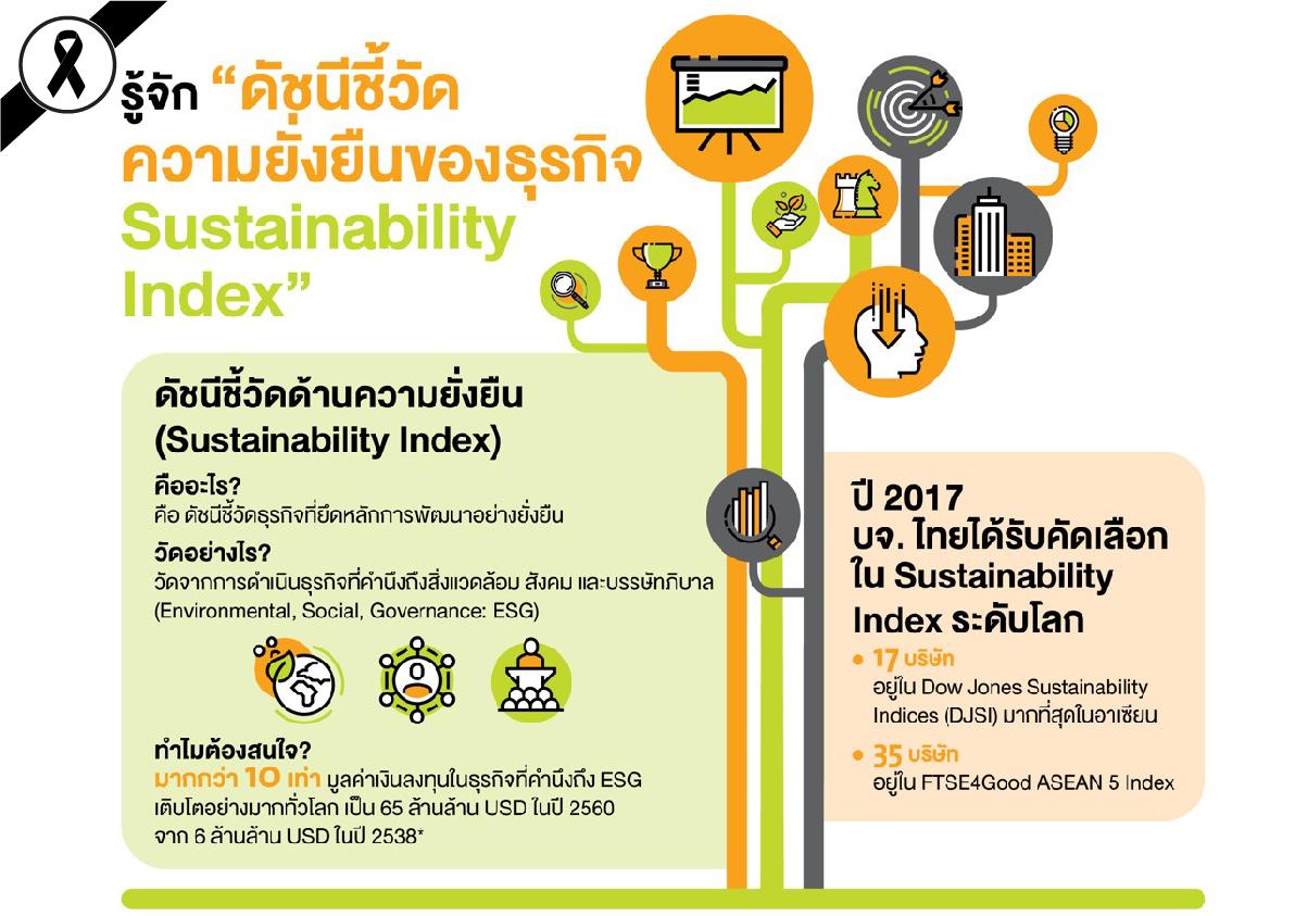 ประกาศรายชื่อ 65 บจ. Thailand Sustainability Investment