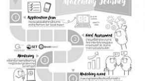 ประโยชน์ที่ SE จะได้รับในการเข้าร่วมโครงการ SET Social Impact