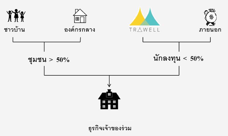 TRAWELL (ทราเวลล์)